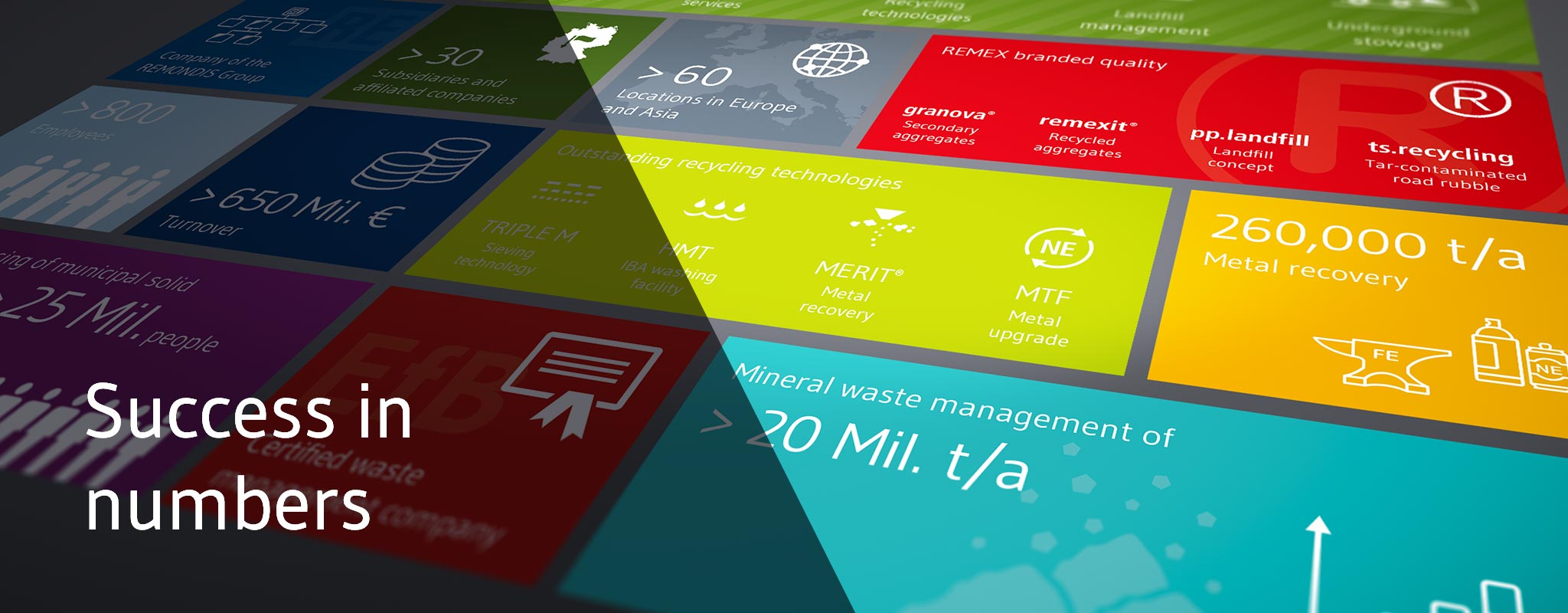 Key figures for waste management and recycling activities REMEX